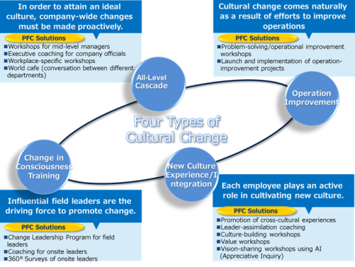 managing culture and change essay Managing culture and change in south african organisations: the way forward for sub-saharan africa lynette louw and terence jackson1 pre-refereed version.